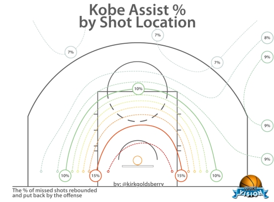 Mapa con el porcentaje de los tiros fallados que acaban en Kobeasistencias según la posición de tiro