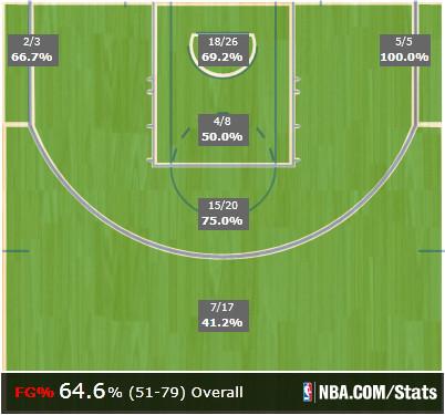 Mapa de tiro de los Warriors en el Game 2. Verde = bueno.