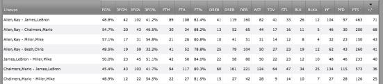 Las 7 peores parejas Heat a nivel de +/- ante Indiana y San Antonio.
